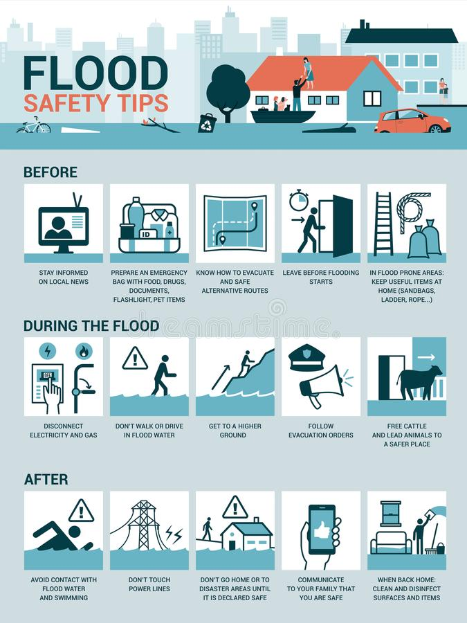 Flood safety tips. And preparation before, during and after the emergency, vector infographic royalty free illustration