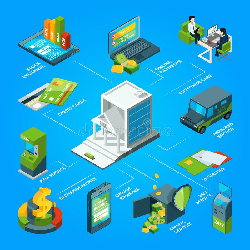 Flow of money in the bank. Armored atm, cards and customer services. Vector isometric infographic. Bank flow money, cash and payment illustration royalty free illustration