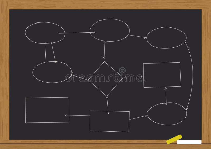 Flowchart on chalkboard. Illustration of flowchart on chalkboard royalty free illustration