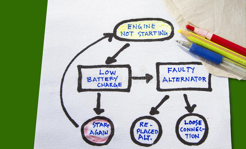 Flowchart concept. Of troubleshooting with sketch on the napkin stock photography