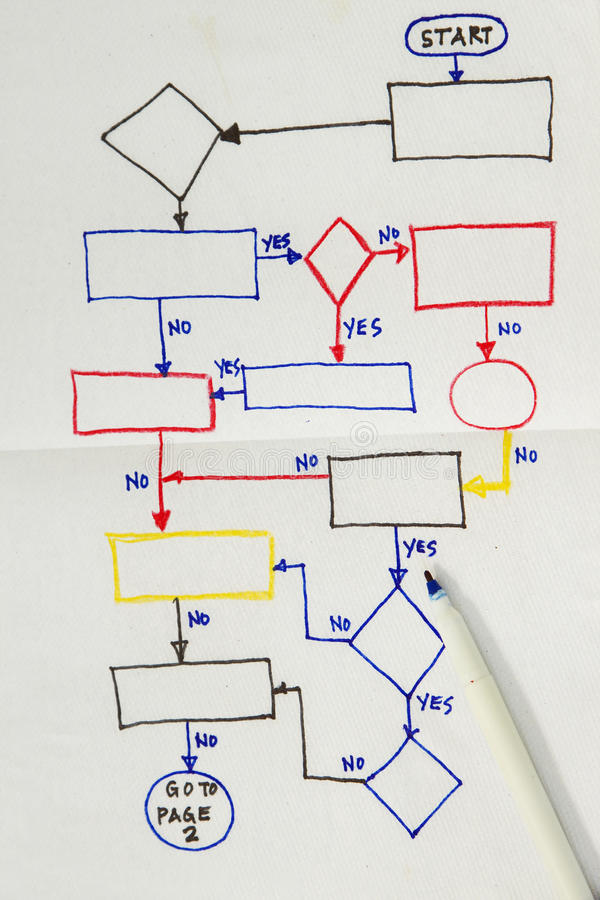 Flowchart diagram. Hand drawn flowchart diagram in a napkin royalty free stock photo