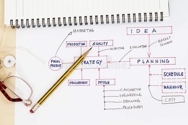 Flowchart of production planning stock photos