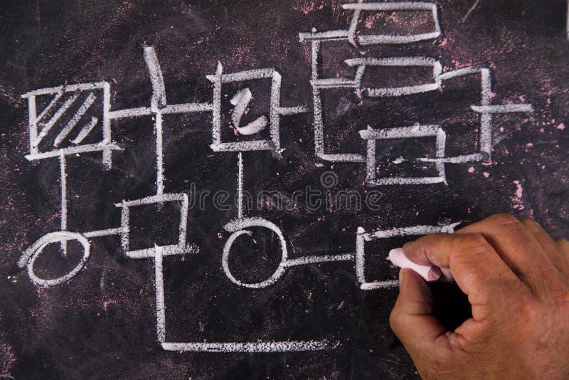 Flowchart. Representation drawn in chalk on a blackboard flow diagram royalty free stock images