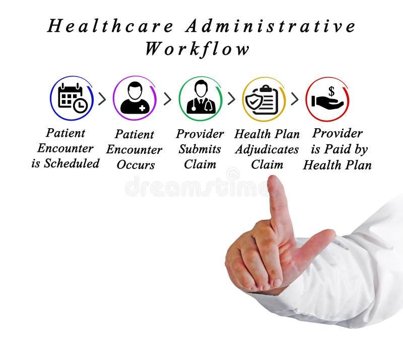 Flujo de trabajo administrativo de HealthCare imágenes de archivo libres de regalías