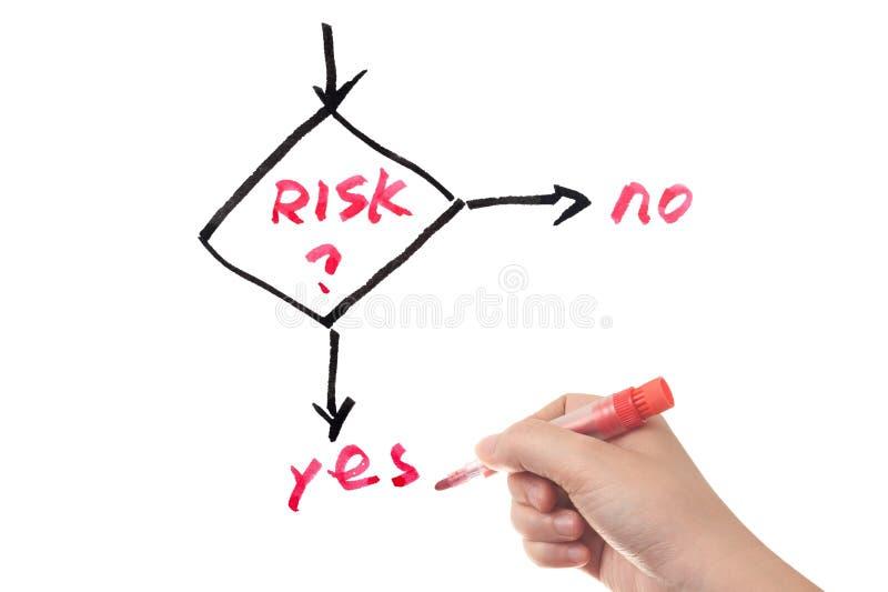Flujo de trabajo de la gestión de riesgos foto de archivo
