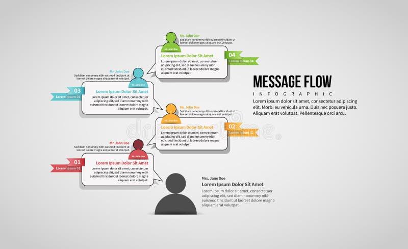 Flujo Infographic del mensaje stock de ilustración