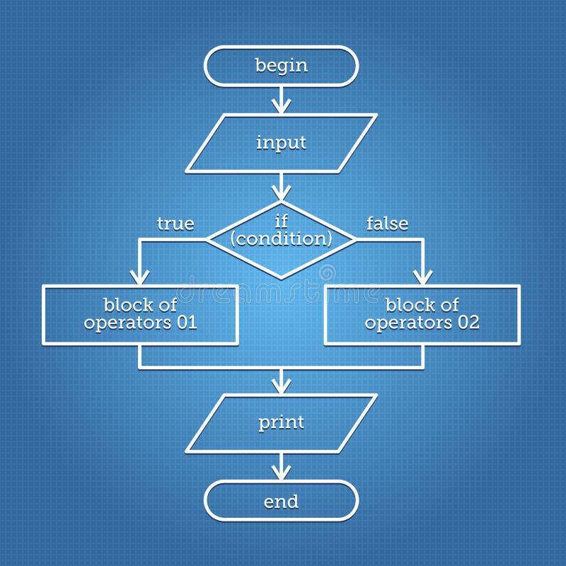 Fluxograma abstrato ilustração stock
