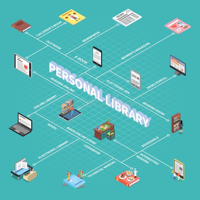 Fluxograma da leitura e da biblioteca ilustração royalty free
