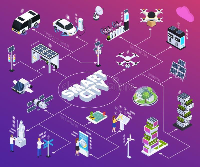 Fluxograma de Smart City ilustração stock