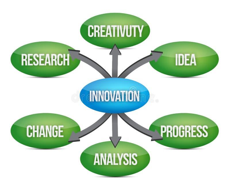 Fluxograma do conceito do diagrama da inovação ilustração stock