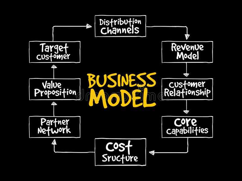 Fluxograma do mapa de mente do modelo comercial ilustração royalty free