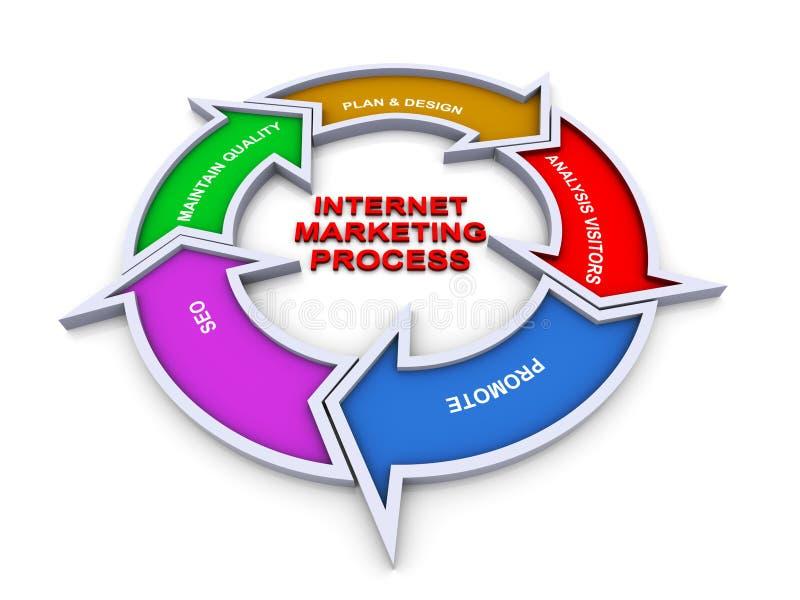 fluxograma do mercado do Internet 3d ilustração stock