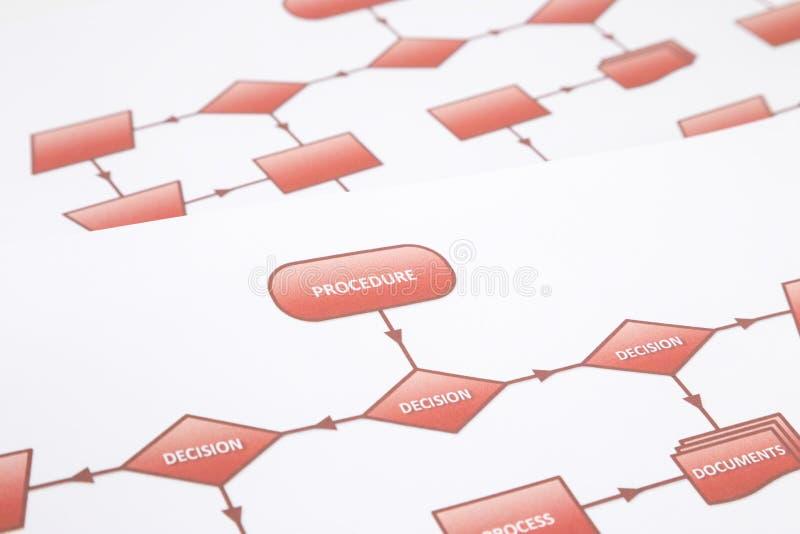 Fluxograma do procedimento da decisão foto de stock royalty free