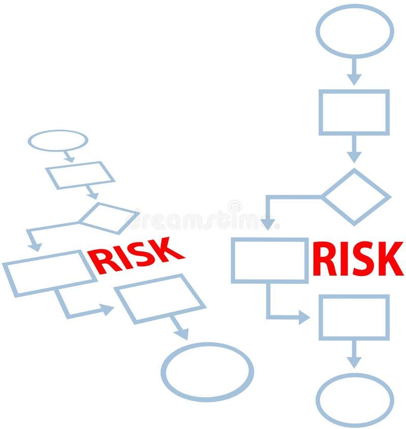 Fluxograma do RISCO do seguro da gestão de processo ilustração royalty free
