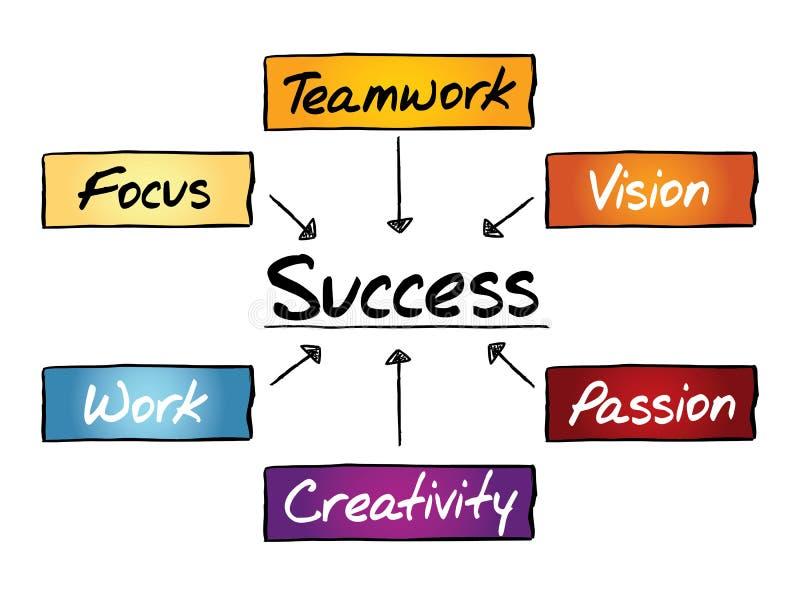Fluxograma do sucesso ilustração stock