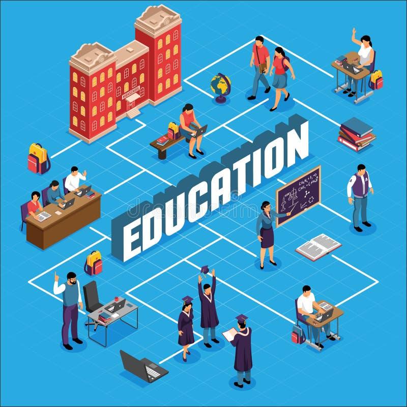 Fluxograma isométrico da educação ilustração stock