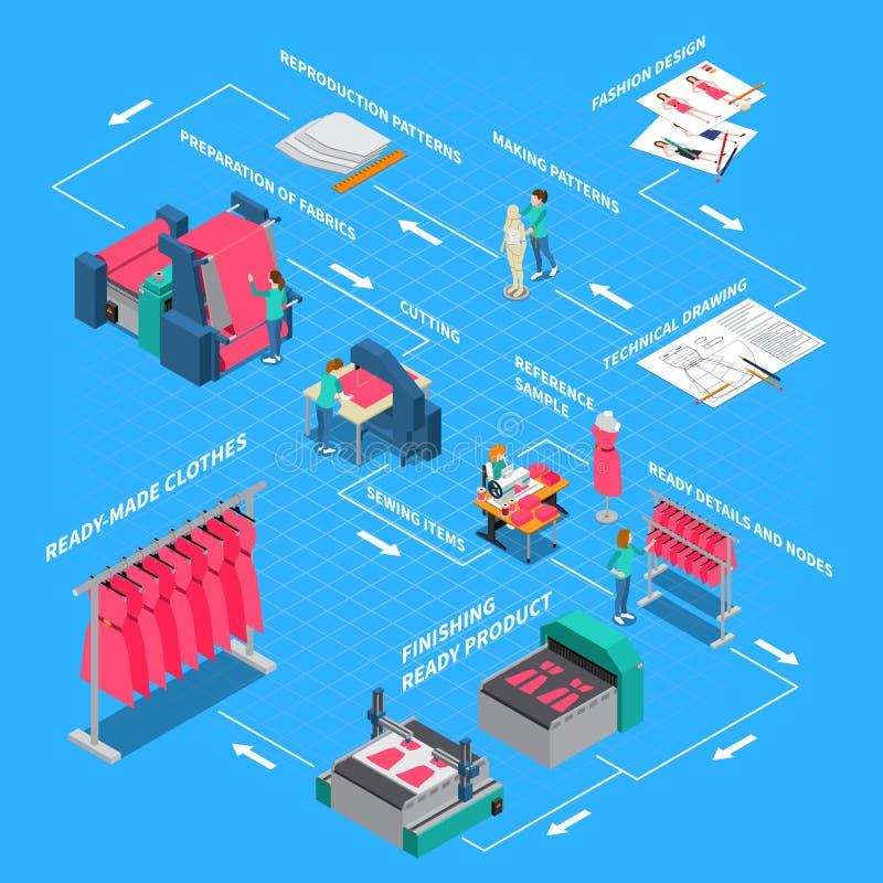 Fluxograma isométrico da fábrica da roupa ilustração stock