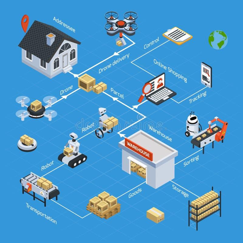 Fluxograma isométrico da logística automática ilustração stock