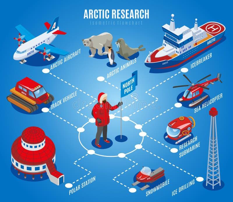 Fluxograma isométrico da pesquisa ártica ilustração royalty free