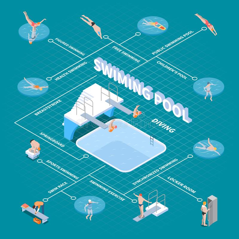 Fluxograma isométrico da piscina pública ilustração royalty free