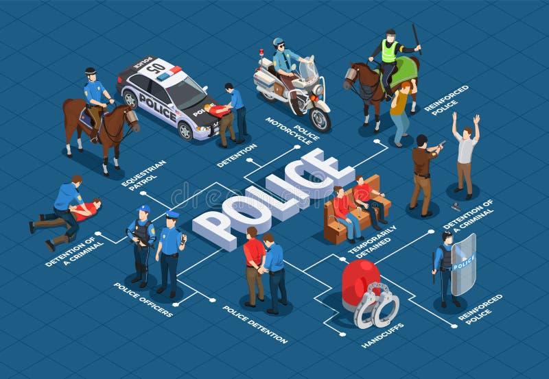 Fluxograma isométrico da polícia ilustração stock