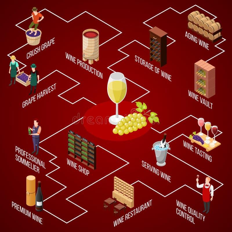 Fluxograma isométrico da produção de vinho ilustração do vetor
