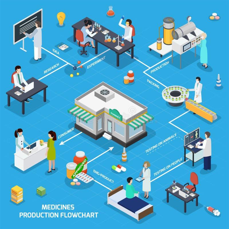 Fluxograma isométrico da produção farmacêutica da medicina ilustração royalty free