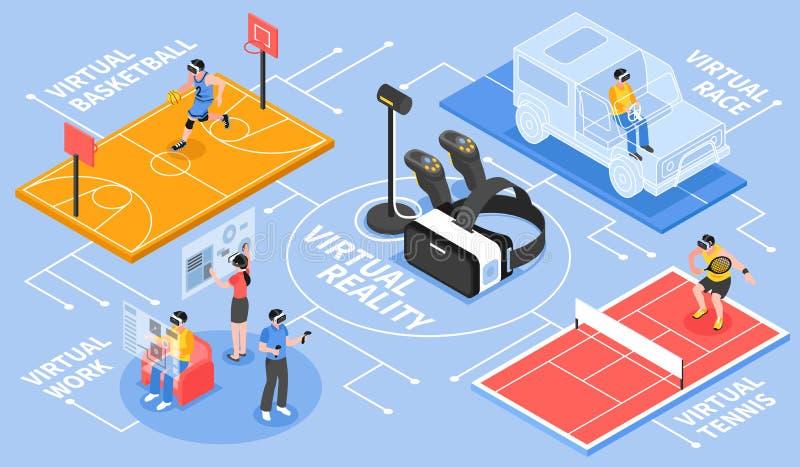 Fluxograma isométrico da realidade virtual ilustração stock