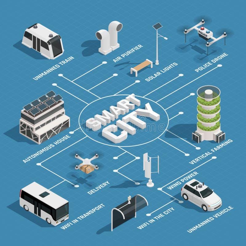 Fluxograma isométrico da tecnologia esperta da cidade ilustração stock