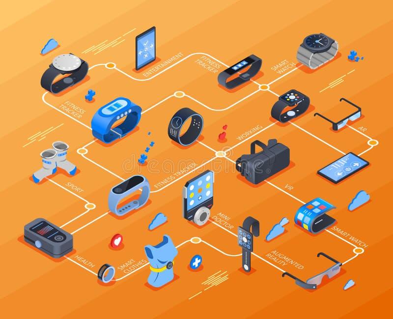Fluxograma isométrico da tecnologia Wearable ilustração do vetor