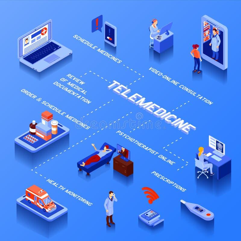 Fluxograma isométrico da telemedicina ilustração do vetor