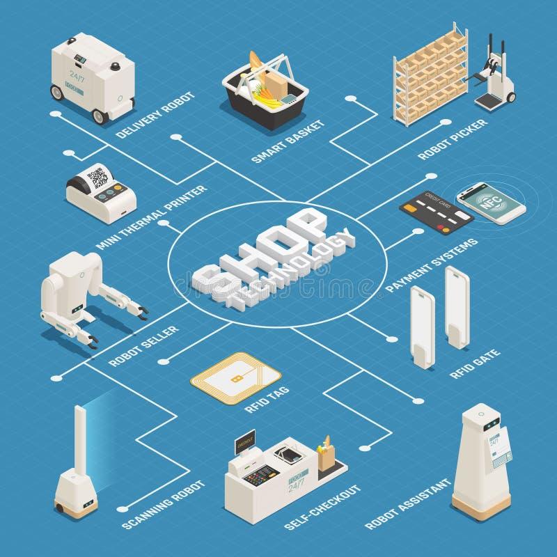 Fluxograma isométrico das tecnologias do supermercado ilustração stock