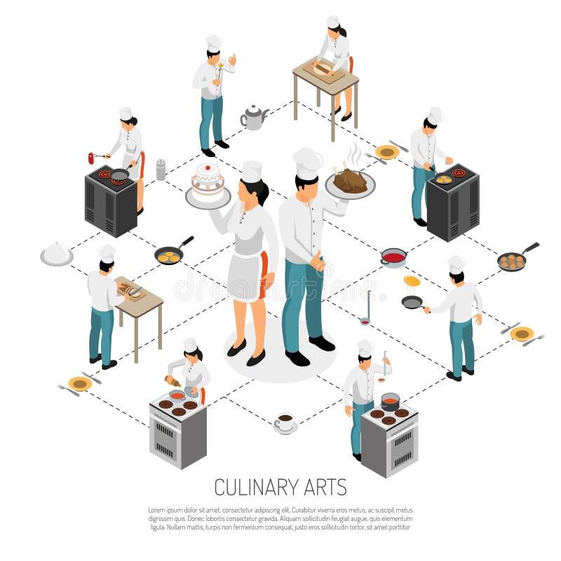 Fluxograma isométrico de cozimento culinário ilustração stock