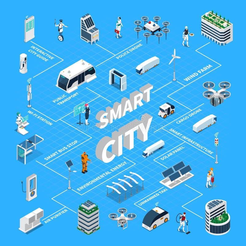 Fluxograma isométrico de Smart City ilustração do vetor