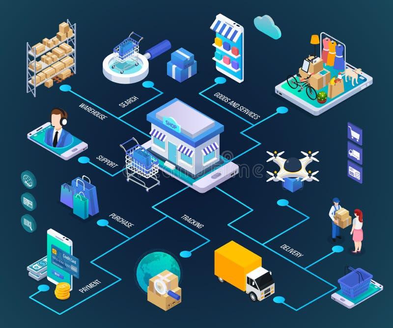 Fluxograma isométrico do comércio eletrônico ilustração royalty free