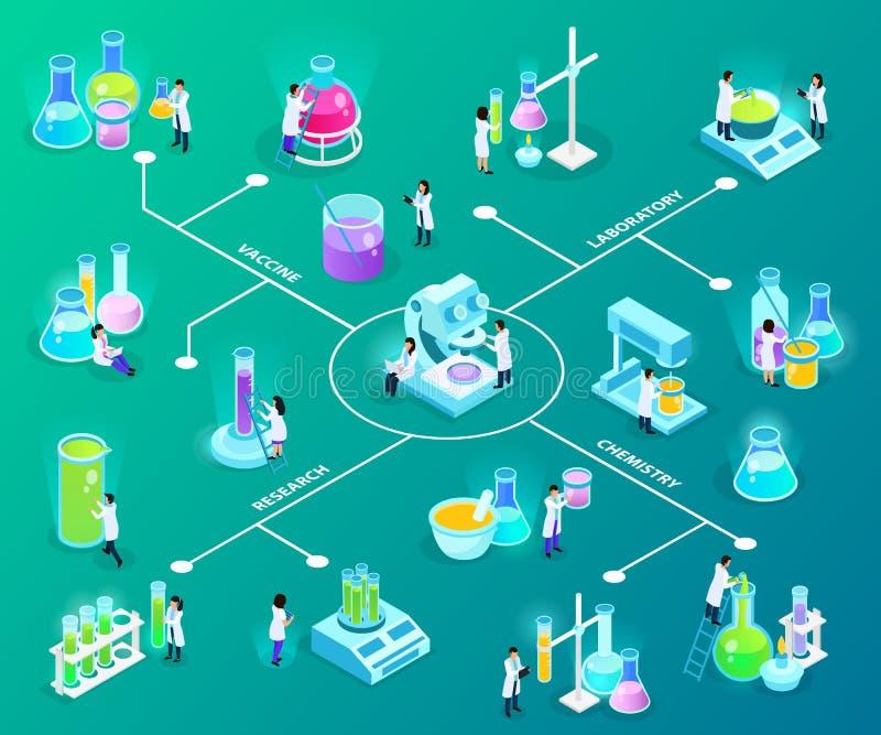 Fluxograma isométrico do desenvolvimento de vacinas ilustração royalty free