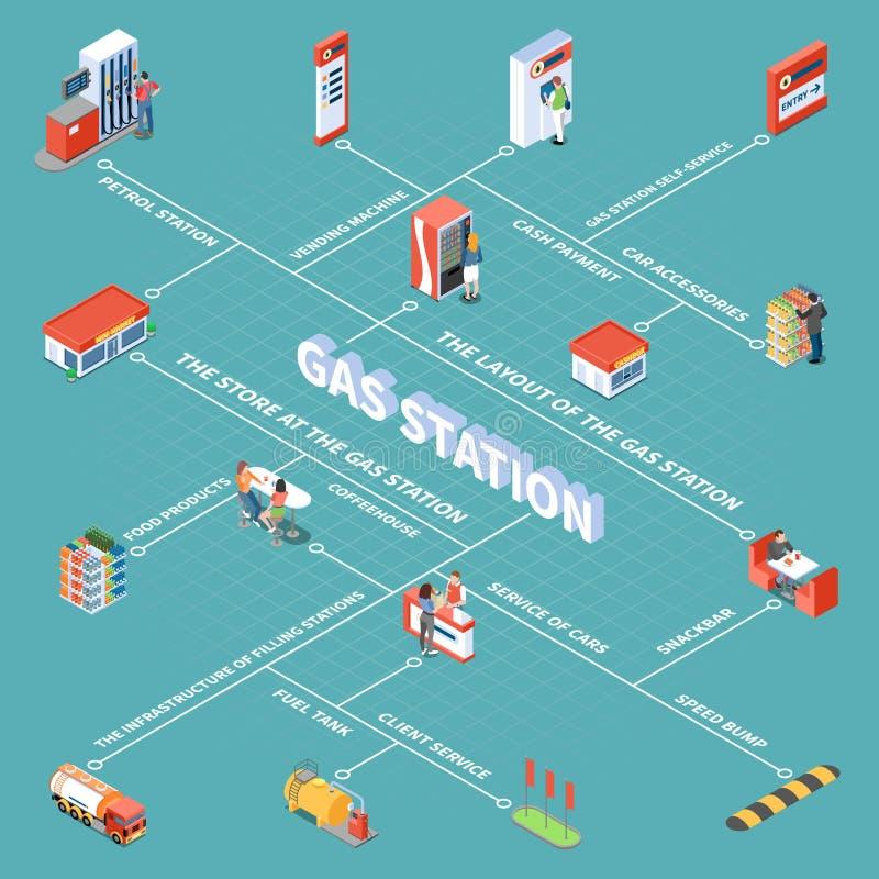 Fluxograma isométrico do posto de gasolina ilustração royalty free
