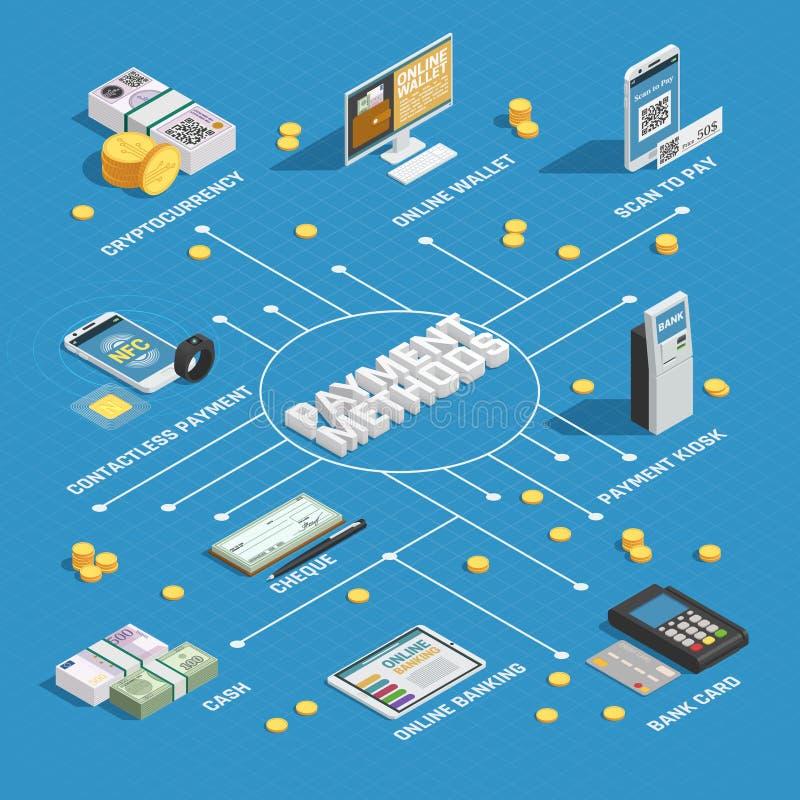 Fluxograma isométrico dos métodos do pagamento ilustração royalty free