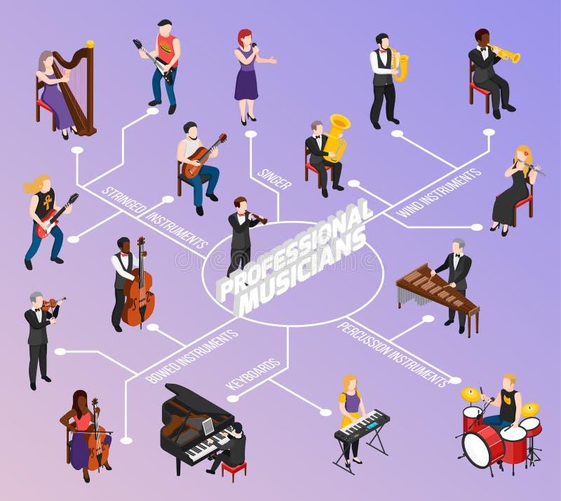 Fluxograma isométrico dos músicos profissionais ilustração stock