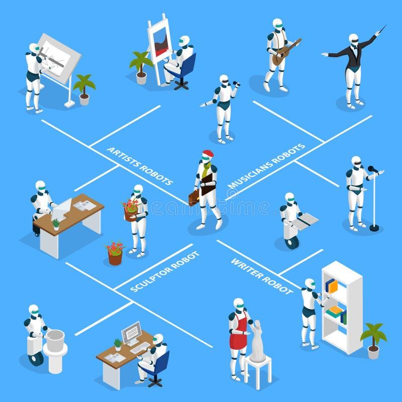 Fluxograma isométrico dos robôs criativos ilustração do vetor
