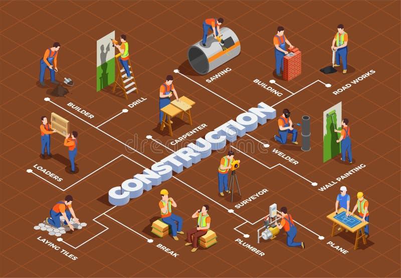 Fluxograma isométrico dos trabalhadores da construção ilustração royalty free