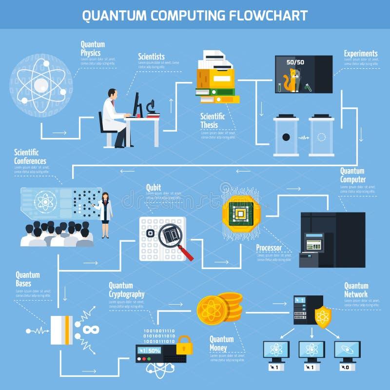 Fluxograma liso da computação de quantum ilustração stock