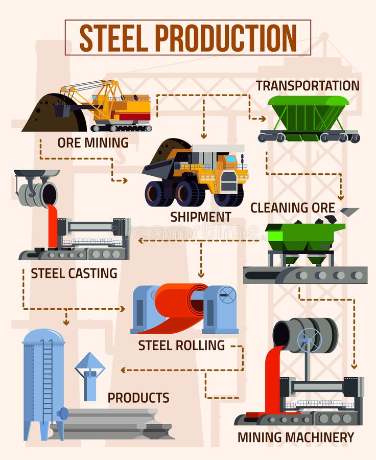Fluxograma liso da metalurgia ilustração stock
