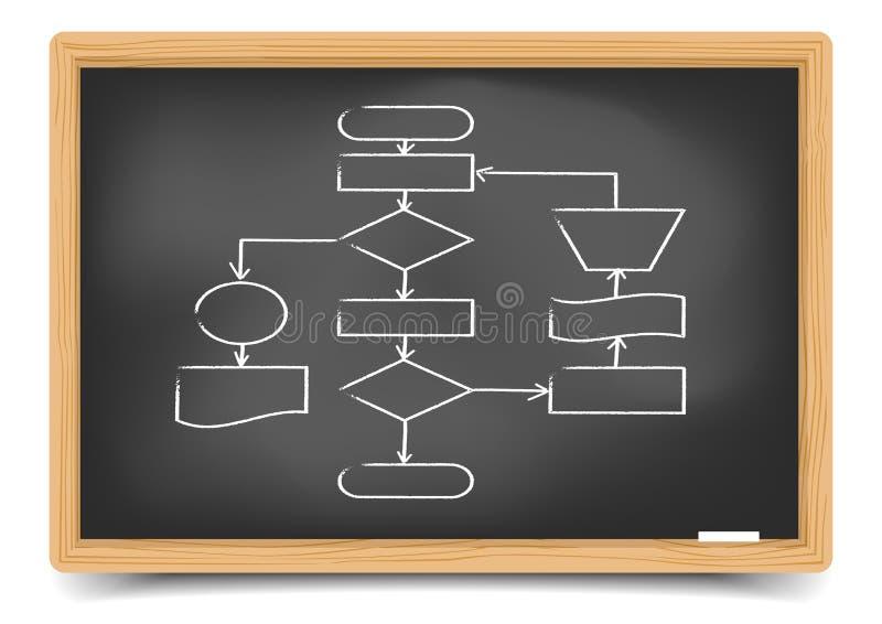 Fluxograma vazio do quadro-negro ilustração do vetor