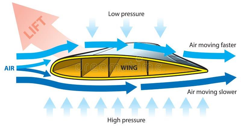 Flygplanvinge stock illustrationer