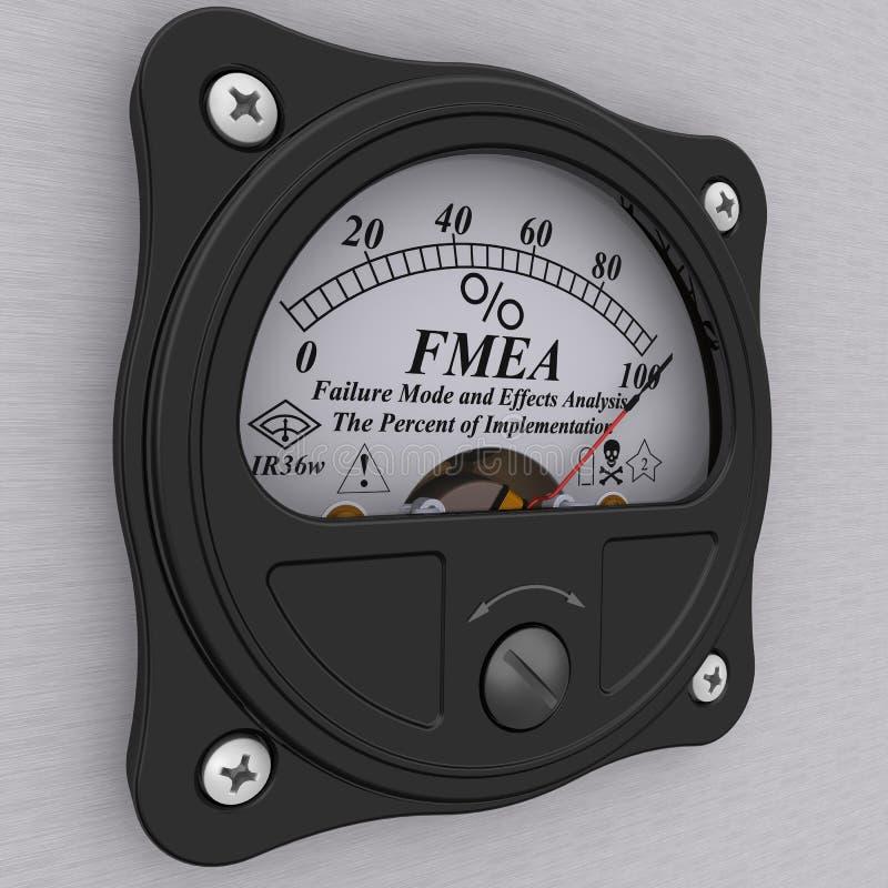 FMEA Modo di guasto ed analisi di effetti Le percentuali dell'implementazione illustrazione di stock