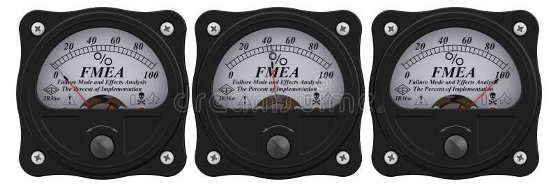 FMEA Modo di guasto ed analisi di effetti Le percentuali dell'implementazione royalty illustrazione gratis