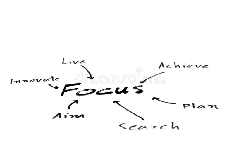Focus mind map. A handwritten mind map with `focus` in the center with related concepts feeding into it royalty free stock photo