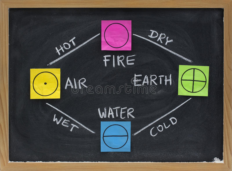 Fogo, terra, água, ar - 4 elementos da filosofia grega foto de stock royalty free