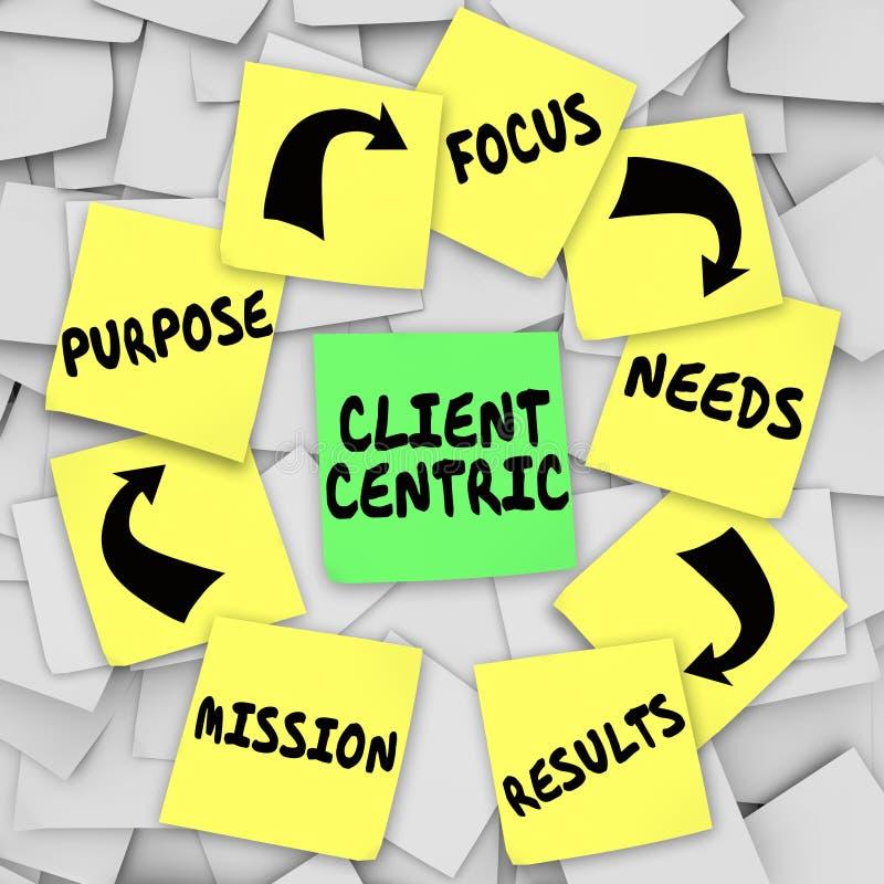 Fokus för avsikt för beskickning för diagram för anmärkningar för centrala ord för klient klibbig vektor illustrationer